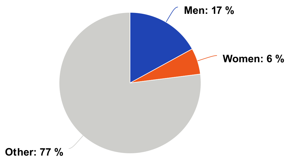 Pie chart showing that out of all nannofossil species names, 17% are named after men, 6% women, and 77% other