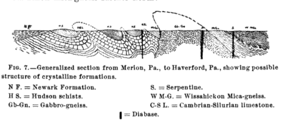 Geologic cross section showing folded rock strata illustrated with different symbols, blocks for limestone, dots and lines for igneous and metamorphic rocks